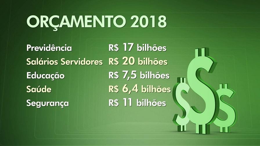 orçamento 2018 2